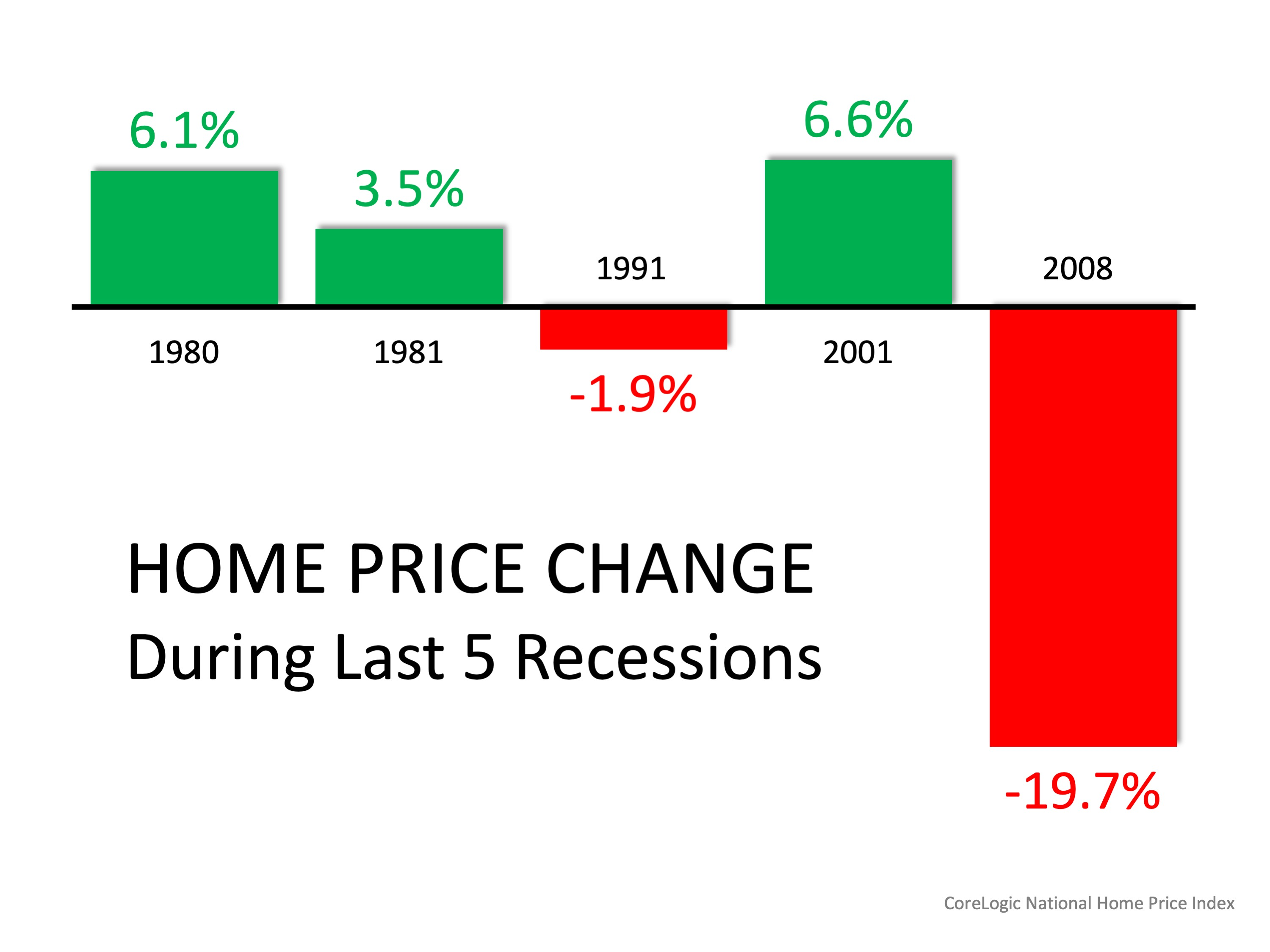 Mid-Year Housing Market Update: Three Things to Know Today | Simplifying The Market