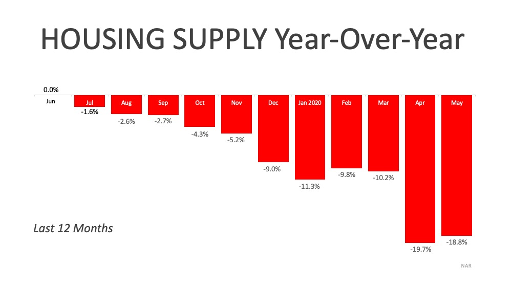 A Historic Rebound for the Housing Market   Simplifying The Market