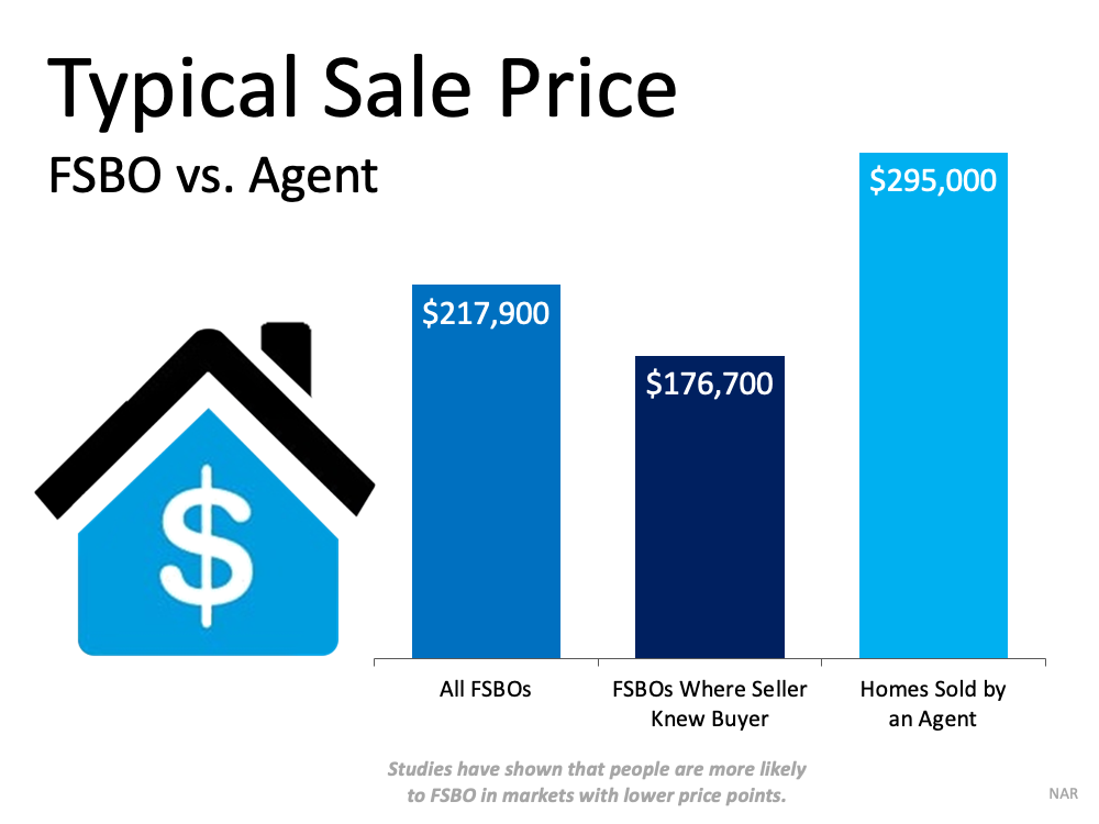 Don't Sell on Your Own Just Because It's a Sellers' Market   Simplifying The Market