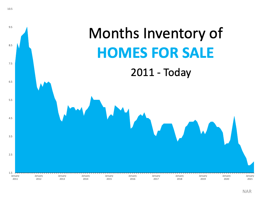 3 Graphs Showing Why You Should Sell Your House Now   Simplifying The Market