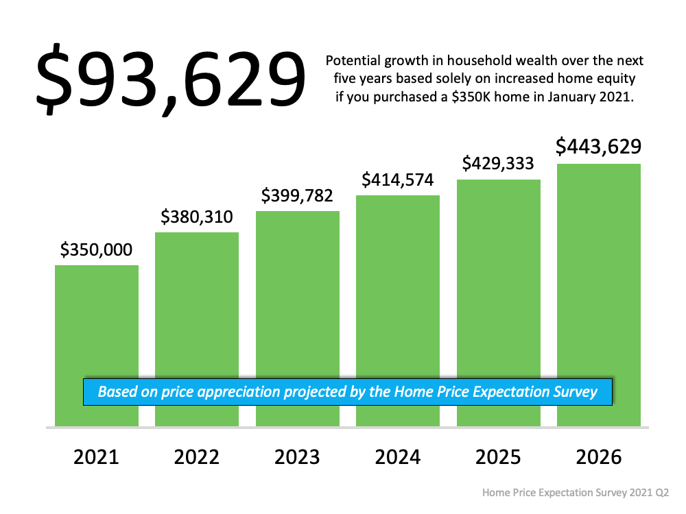 A Look at Home Price Appreciation Through 2025   Simplifying The Market