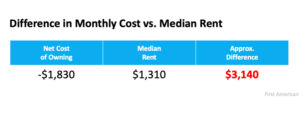 If Housing Affordability Is About the Money, Don't Forget This. | Simplifying The Market